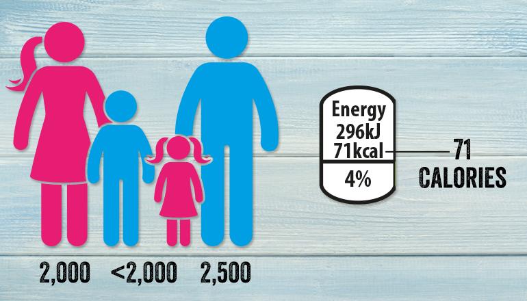 Calories infographic