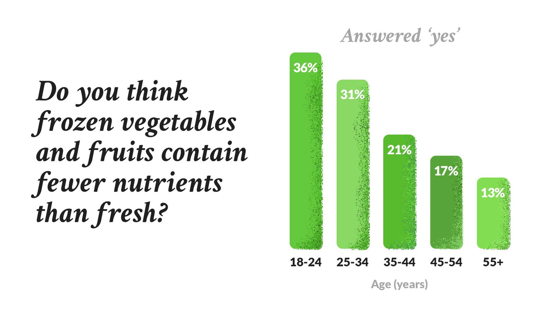 Frozen food nutrients fresh versus frozen