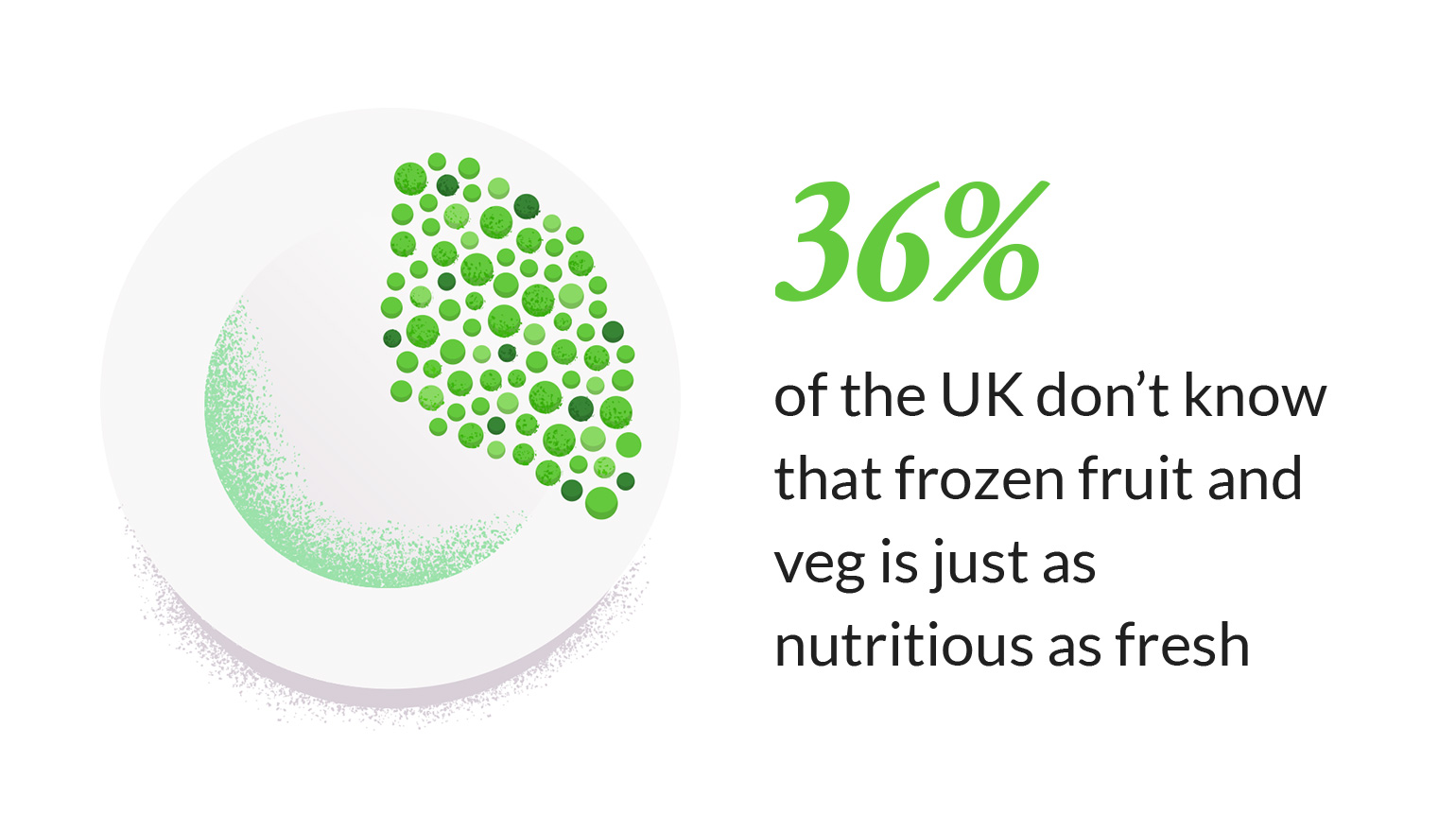 Frozen fruit and veg are just as nutritious as fresh veg