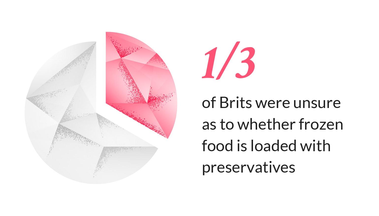 frozen food preservatives
