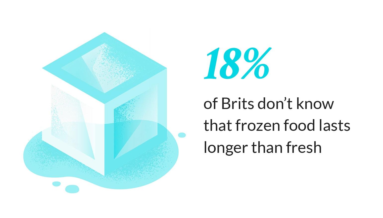 frozen food lasts longer than fresh