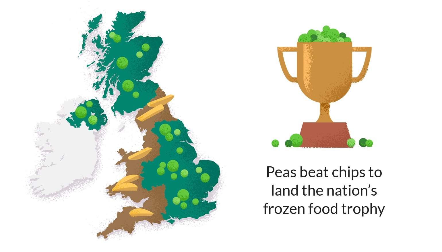 peas are the nations favourite frozen food