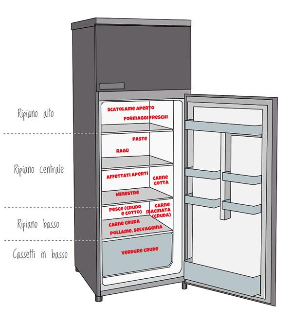 iFreeze - Giorni di conservazione in frigorifero