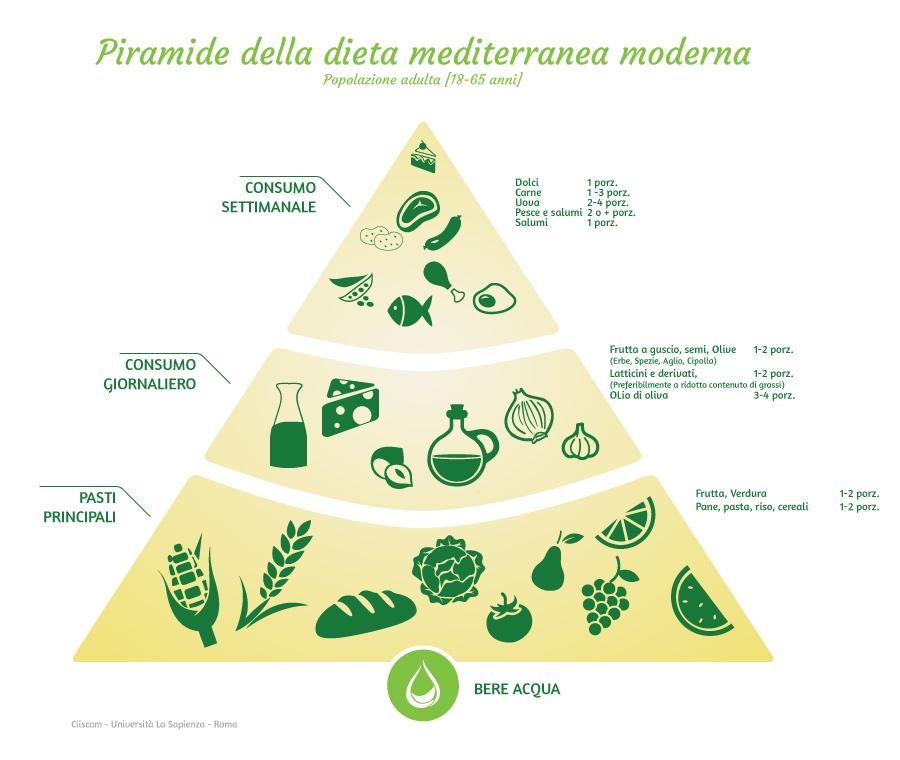 dieta mediterranea senza pesce