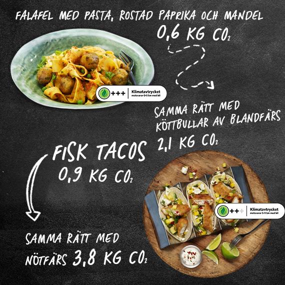 En bild som visar skillnaden i klimatavtryck mellan fisk, kött och vegetariskt