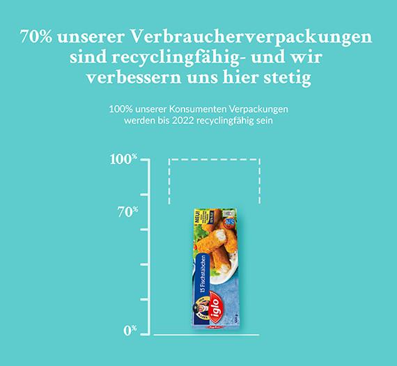 Nachhaltige Verpackungen - recycelbare Iglo-Verpackungen