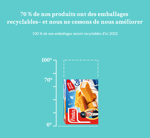 Emballage recycable : un objectif en 2022