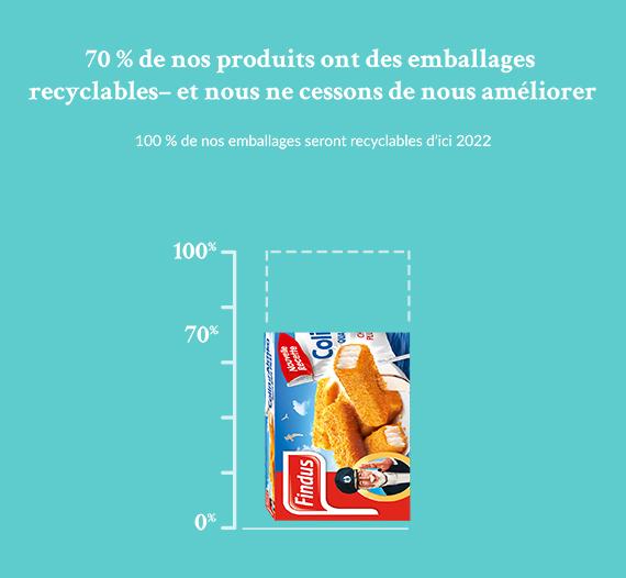 Produits à emballages recyclables