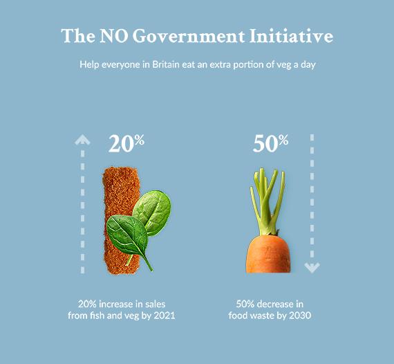 Het Noorse overheidsinitiatief: in 2021 20% meer verkoop van vis en groenten