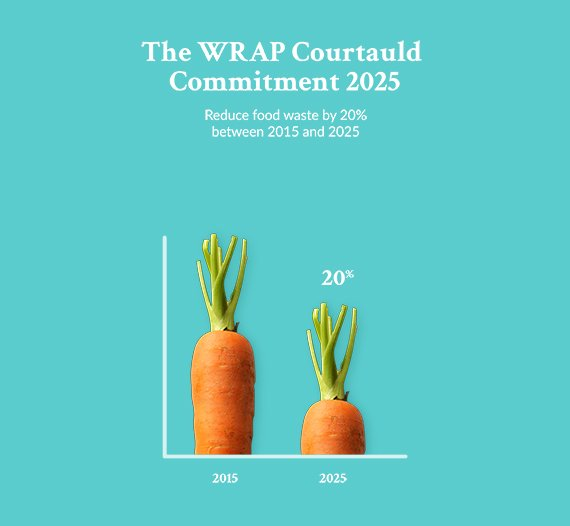 The WRAP Courtauld commitment 2015 - Reduce food waste by 20%. How to reduce food waste.