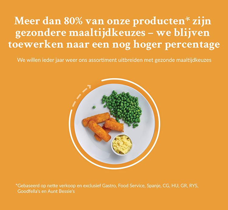 Meer dan 80% van Iglo producten zijn gezonde maaltijdkeuzes - dit wordt elk jaar meer