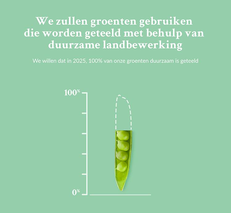 Iglo wil in 2025 voor 100% duurzame groenten gebruiken