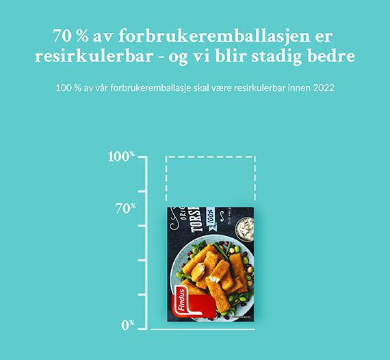 Illustrerende infografikk: all matemballasje til forbruker skal være resirkulerbar innen 2022