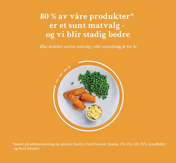 Infografikk med mat på tallerken - illustrasjon på at 80 % av produktene skal være sunne matvalg