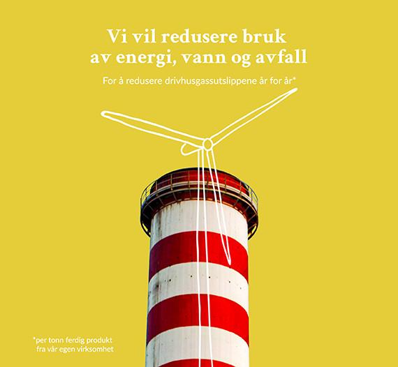 Infografikk som illustrerer mål om å redusere bruk av energi, vann og avfall for å minske utslipp av drivhusgasser