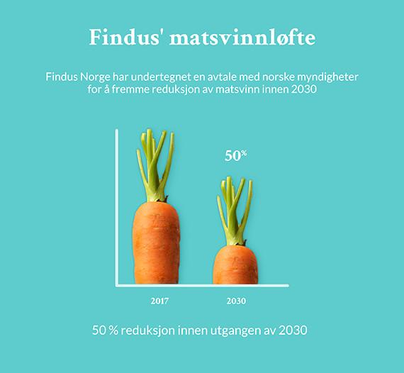 Findus' matsvinnloefte