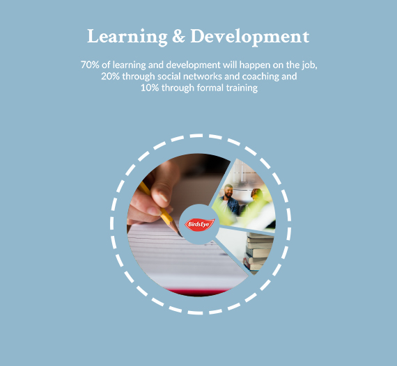 Learning and development. 70% of learning and development on the job.
