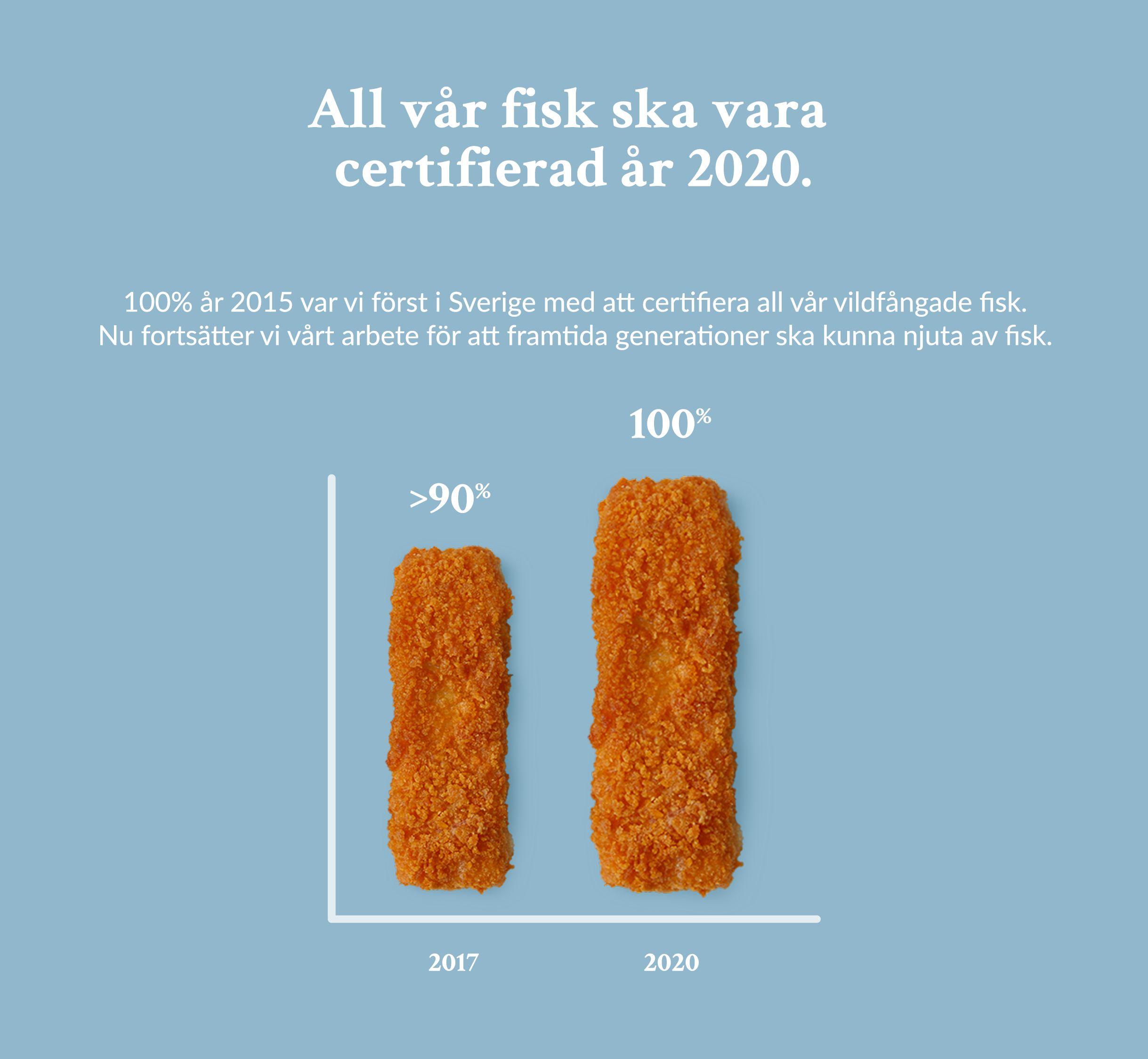 All vår odalde fisk ska vara certifierad år 2020
